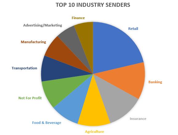 Top Industry Senders 2019 v2