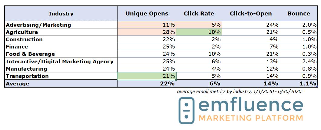 B2B Email Marketing Metrics 2020